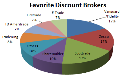 Favorite Discount Brokers