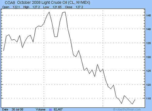 3-month crude oil price
