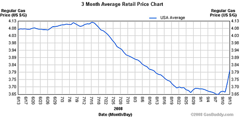 3-month gas price