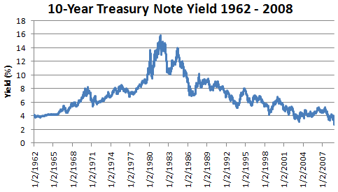 10-year Treasury Note Yield