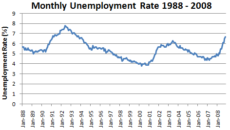 Monthly Unemployment Rate at 6.7% in November 2008