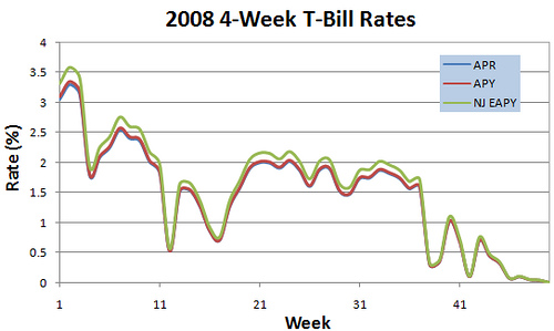 2008 4-week T-bill rates