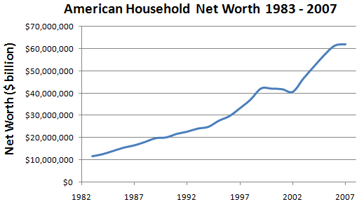 American Household Net Worth