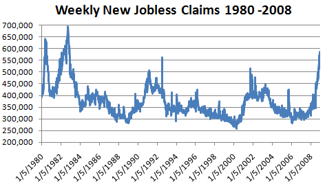 Weekly new jobless claims reach 26-year high