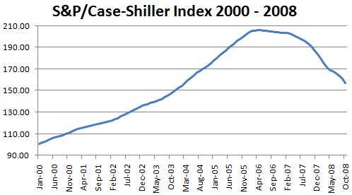 S&P/Case Shiller Index