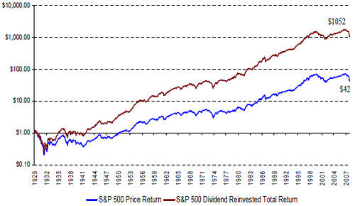 S&P Cumulative Return 1930 - 2007