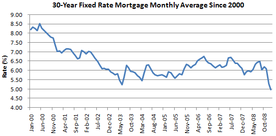 30-Year Fixed-Rate Mortgage Rate Fell to Record Low