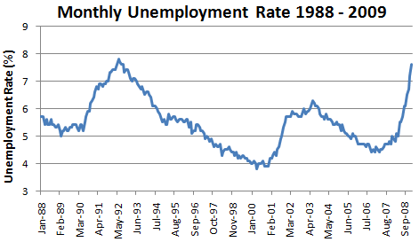 US unemployment rate 7.6% in January 2009