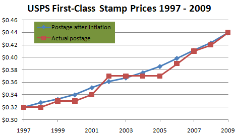 USPS First-Class Stamp Prices 1997 - 2009