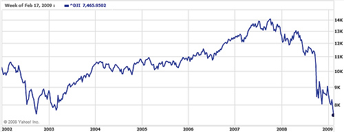 Dow Jones 6 year low