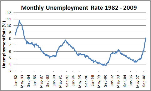 February 2009 unemployment rate 8.1%