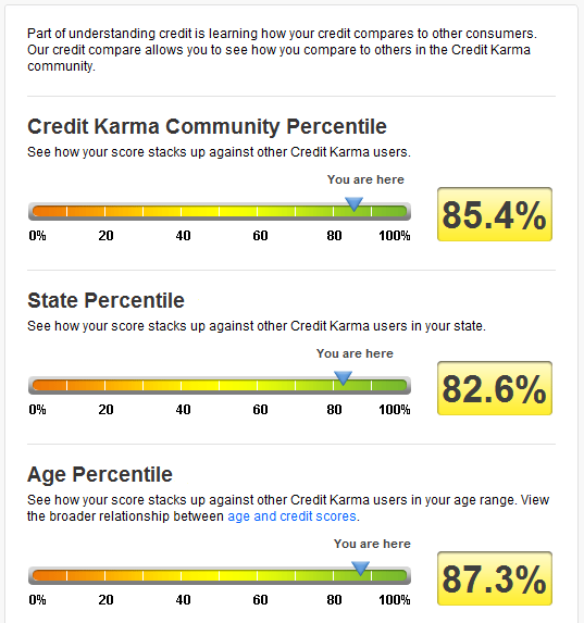 Credit Karma compare