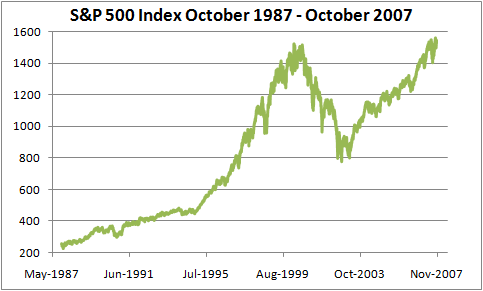 S&P 500 Index October 1987 - October 2007