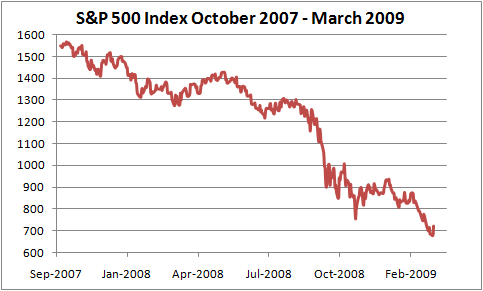 S&P 500 Index October 2007 - March 2009