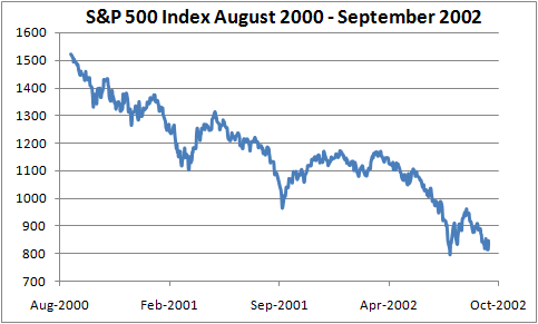 S&P 500 Index August 2000 - September 2002