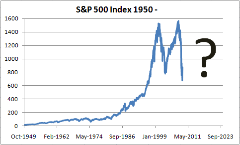 S&P 500 Index Since 1950