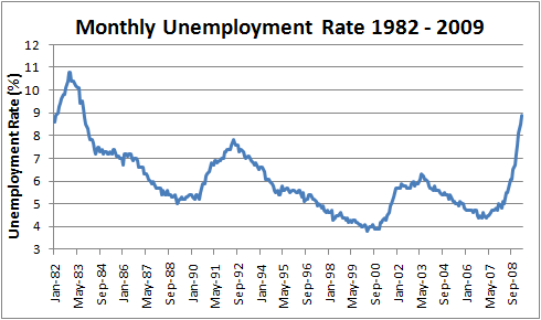 April 2009 Unemployment Rate 8.9%