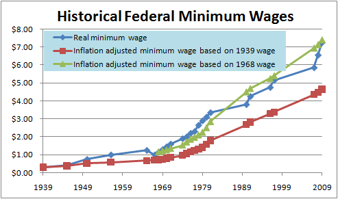 Historical Federal Minimum Wage