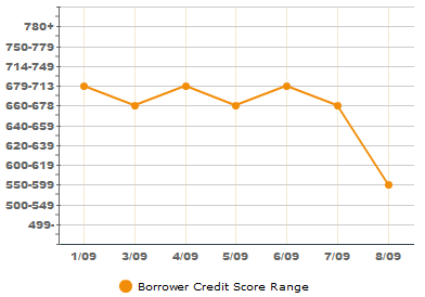 Lending Club borrower credit history