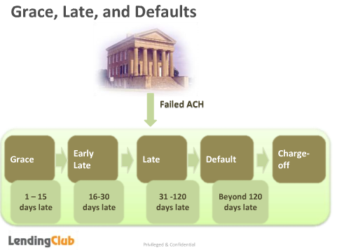 Lending Club Defaults