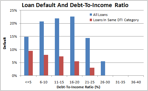 Lending Club Loan Default and Debt-to-Income Ratio