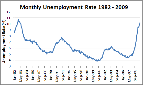 October 2009 Unemployment Rate 10.20%