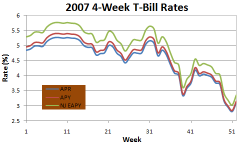 2007 4-Week T-Bill Rates