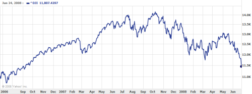 The Dow history
