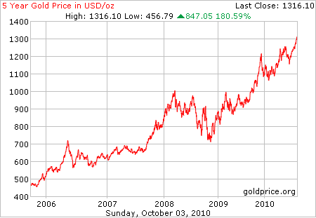 5-Year Gold Price