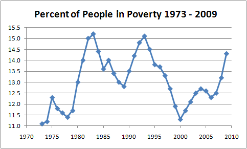 U.S. poverty level